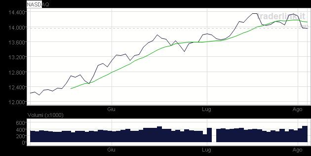 Grafico NASDAQ COMPOSITE