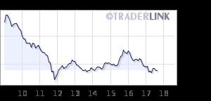 69ccd77b2 Traderlink - Quotazioni e grafici di borsa