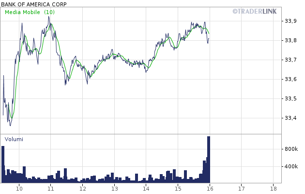 Grafico BANK OF AMERICA CORP