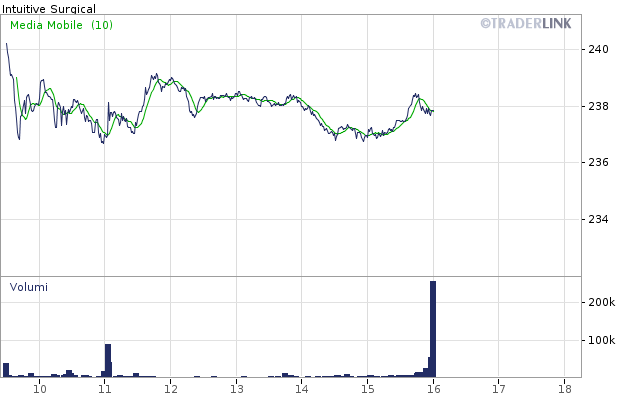 Grafico INTUITIVE SURGICAL INC