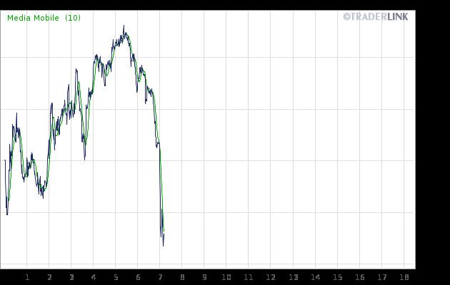 Valute - Grafico USD/JPY
